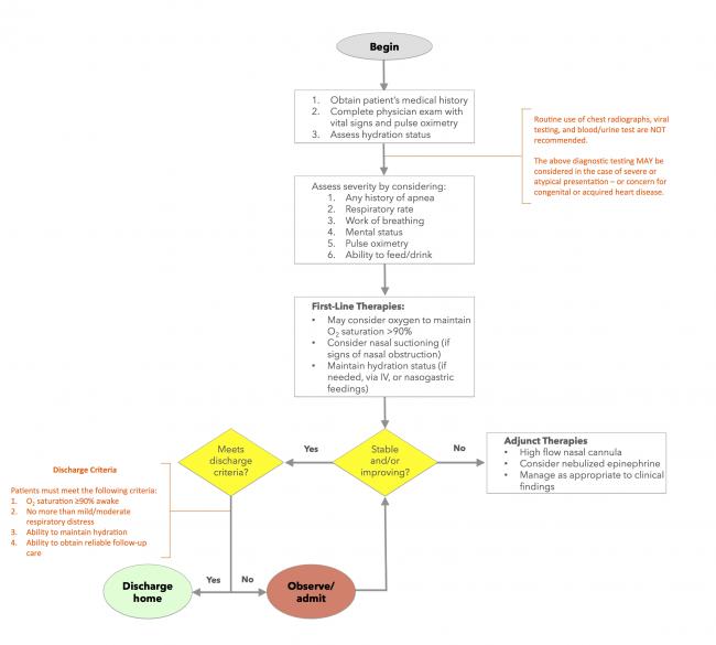 Acute bronchiolitis workup pathway