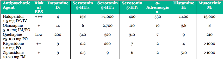 Receptor Binding Affinities (Ki) of Antipsychotics