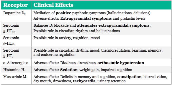 Antipsychotic medication neurotransmitter receptor targets