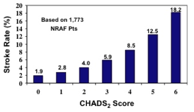 Bar chart showing stroke rate as CHADS2 score increases