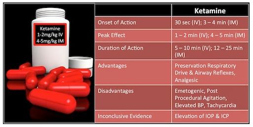 Ketamine basics table