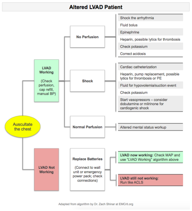 Altered LVAD patient clinical pathway diagram
