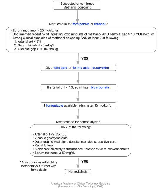 Suspected or confirmed methanol clinical pathway